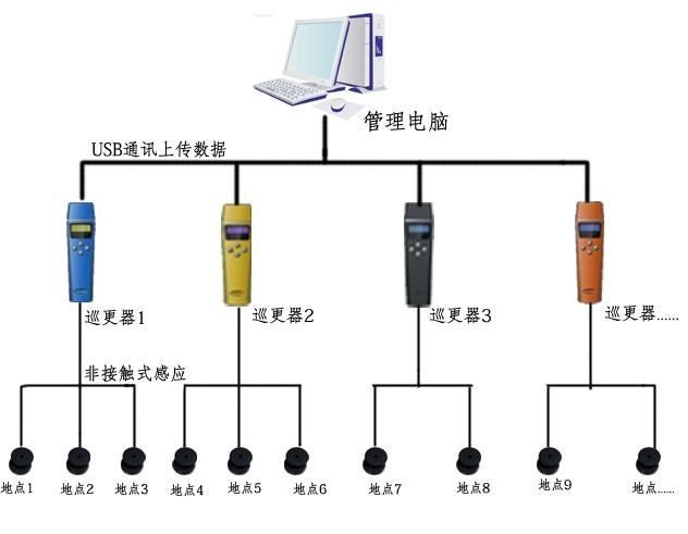 小区电子巡更系统与智慧弱电