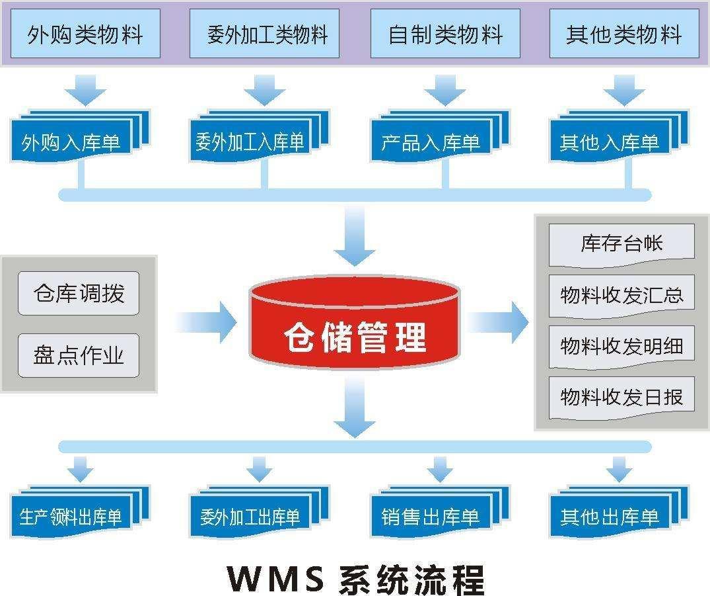 仓储管理系统的优势及实用性